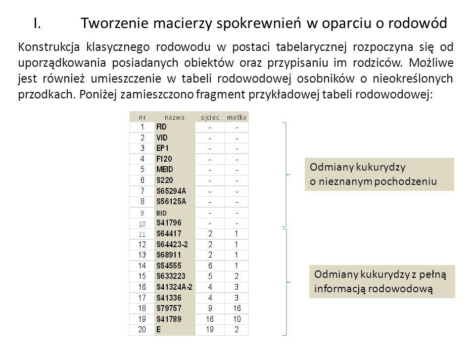 I. Tworzenie macierzy spokrewnień w oparciu o rodowód Konstrukcja klasycznego rodowodu w postaci tabelarycznej rozpoczyna się od uporządkowania posiad