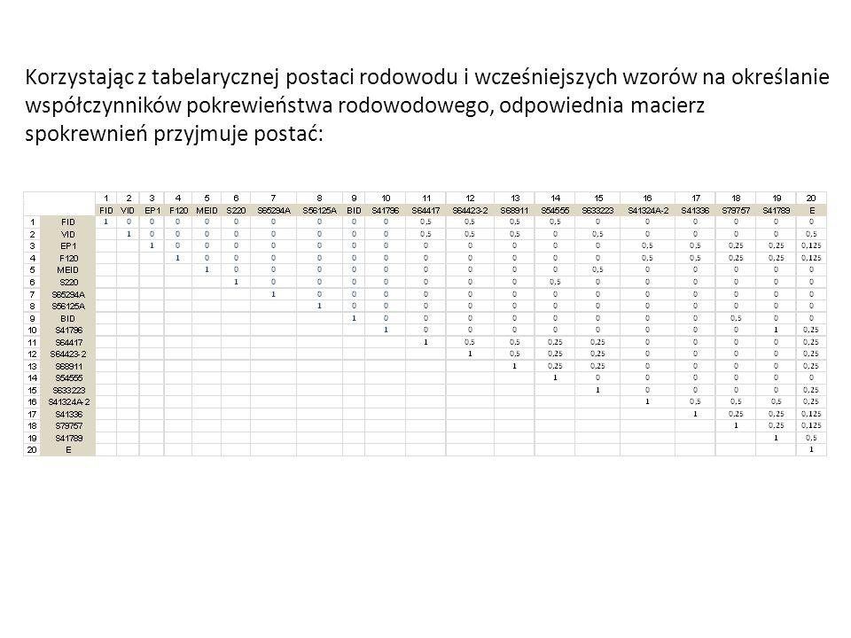 Korzystając z tabelarycznej postaci rodowodu i wcześniejszych wzorów na określanie współczynników pokrewieństwa rodowodowego, odpowiednia macierz spok
