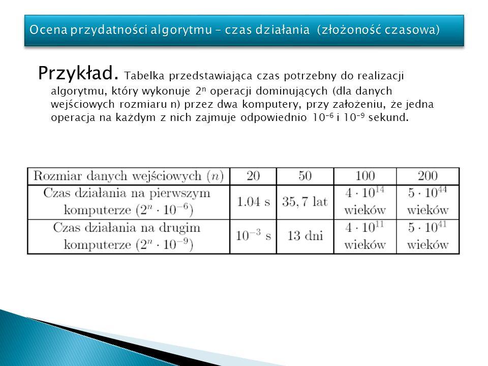 Przykład. Tabelka przedstawiająca czas potrzebny do realizacji algorytmu, który wykonuje 2 n operacji dominujących (dla danych wejściowych rozmiaru n)