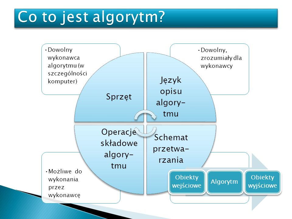 Możliwe do wykonania przez wykonawcę Dowolny, zrozumiały dla wykonawcy Dowolny wykonawca algorytmu (w szczególności komputer) Sprzęt Język opisu algor
