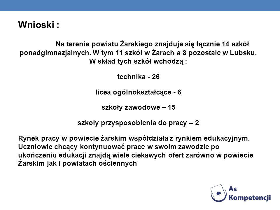 Wnioski : Na terenie powiatu Żarskiego znajduje się łącznie 14 szkół ponadgimnazjalnych.