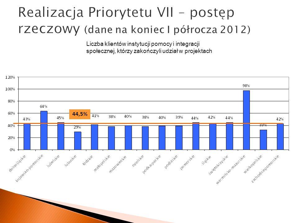 Realizacja Priorytetu VII – postęp rzeczowy (dane na koniec I półrocza 2012) 44,5% Liczba klientów instytucji pomocy i integracji społecznej, którzy zakończyli udział w projektach