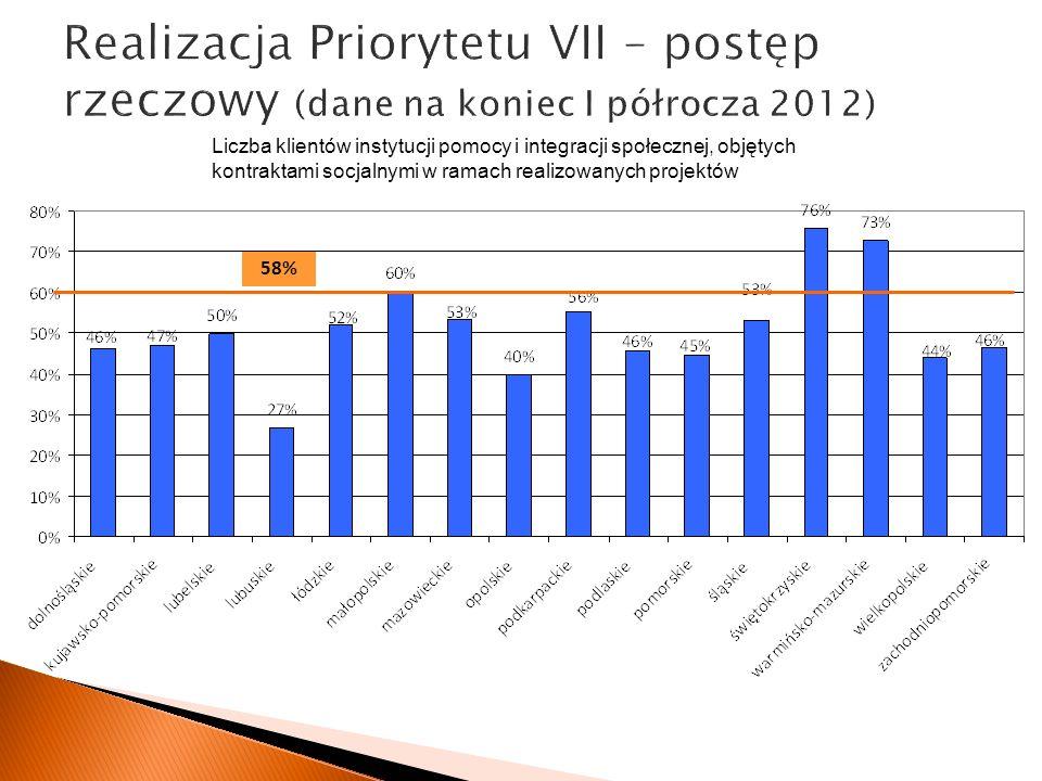 Realizacja Priorytetu VII – postęp rzeczowy (dane na koniec I półrocza 2012) Liczba klientów instytucji pomocy i integracji społecznej, objętych kontr