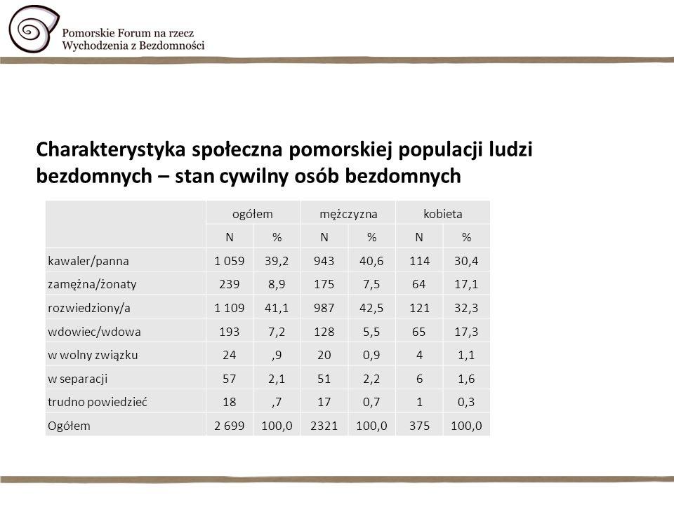 Charakterystyka społeczna pomorskiej populacji ludzi bezdomnych – stan cywilny osób bezdomnych ogółemmężczyznakobieta N%N%N% kawaler/panna1 05939,2943