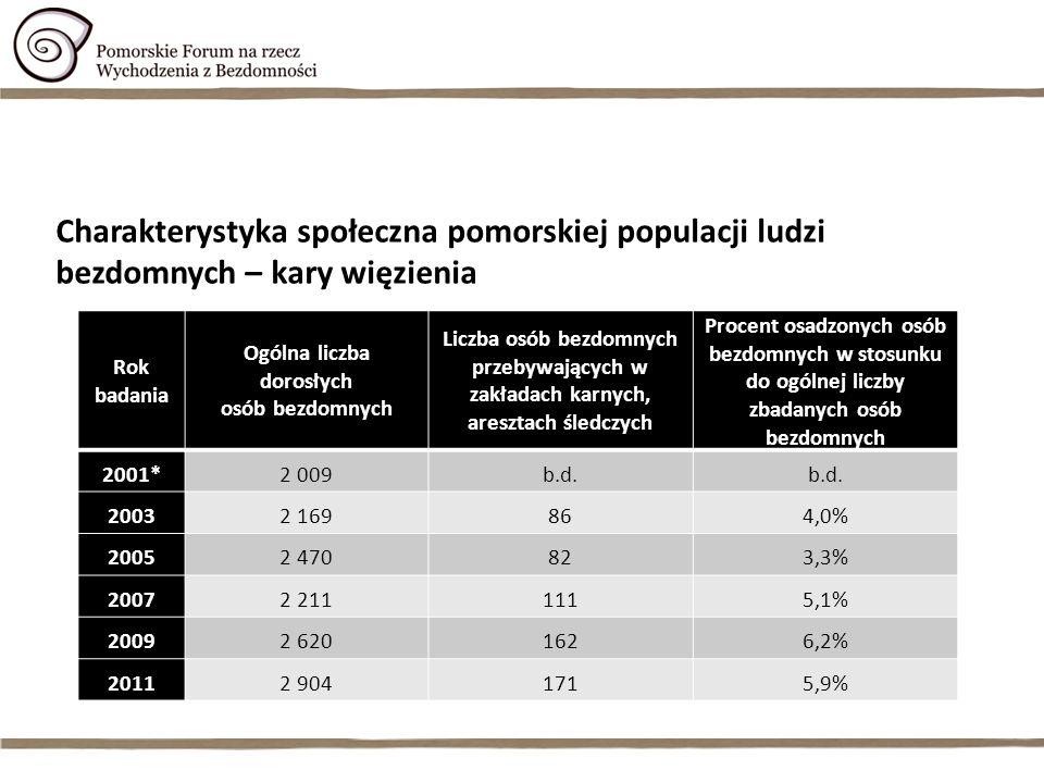 Charakterystyka społeczna pomorskiej populacji ludzi bezdomnych – kary więzienia Rok badania Ogólna liczba dorosłych osób bezdomnych Liczba osób bezdo