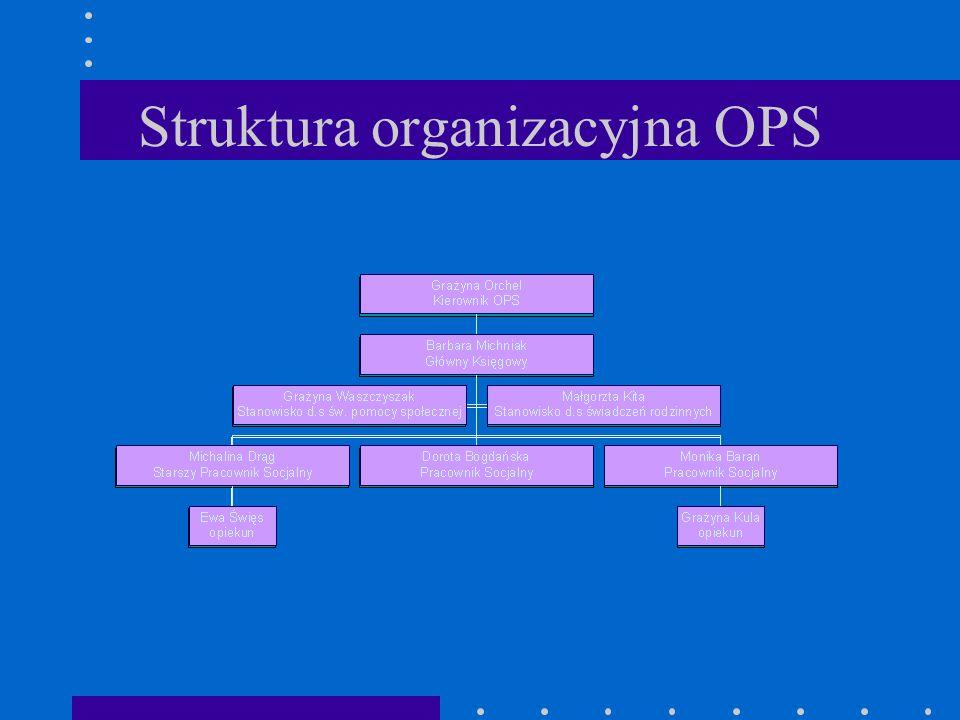 Struktura organizacyjna OPS