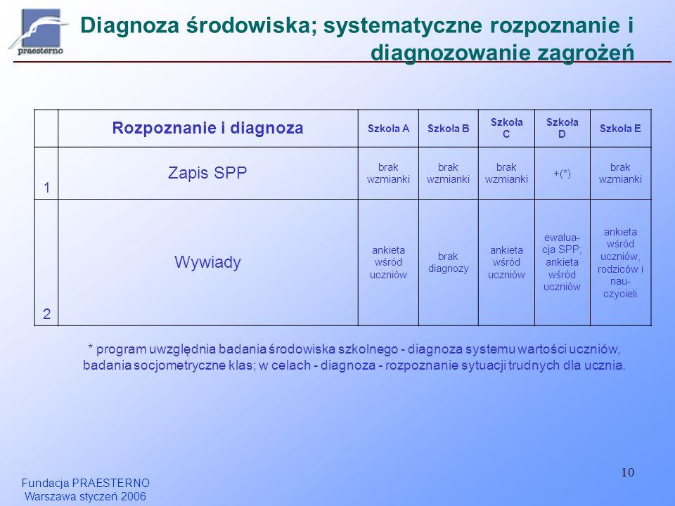 Fundacja PRAESTERNO Warszawa styczeń 2006 10 Diagnoza środowiska; systematyczne rozpoznanie i diagnozowanie zagrożeń Rozpoznanie i diagnoza Szkoła ASz