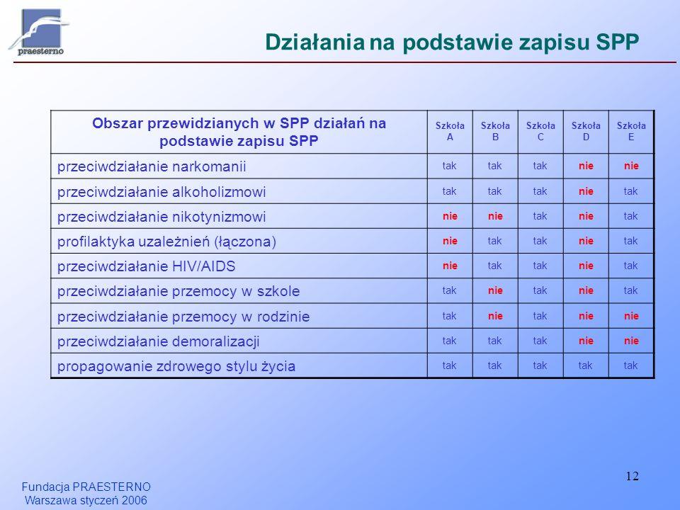 Fundacja PRAESTERNO Warszawa styczeń 2006 12 Działania na podstawie zapisu SPP Obszar przewidzianych w SPP działań na podstawie zapisu SPP Szkoła A Sz