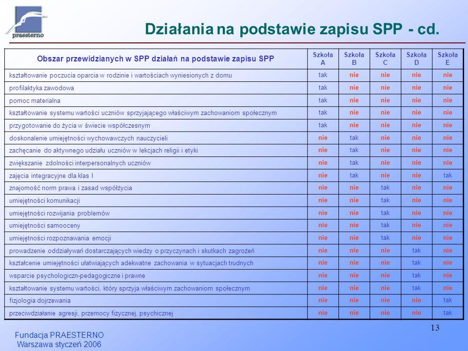 Fundacja PRAESTERNO Warszawa styczeń 2006 13 Działania na podstawie zapisu SPP - cd. Obszar przewidzianych w SPP działań na podstawie zapisu SPP Szkoł