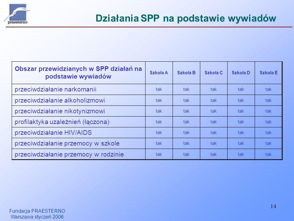Fundacja PRAESTERNO Warszawa styczeń 2006 14 Działania SPP na podstawie wywiadów Obszar przewidzianych w SPP działań na podstawie wywiadów Szkoła ASzk