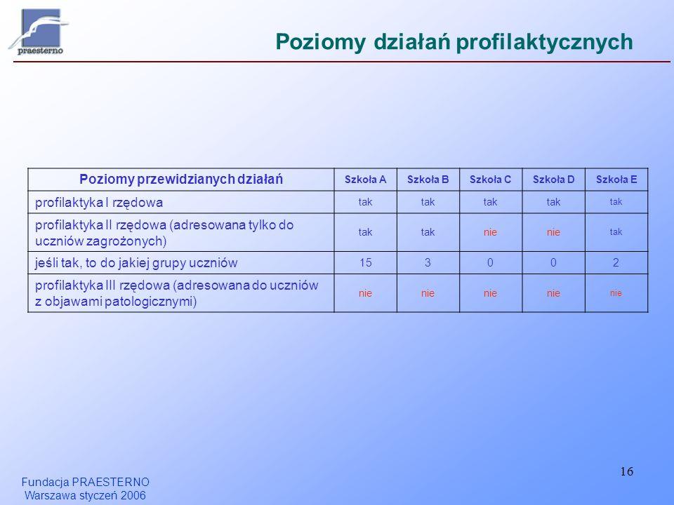 Fundacja PRAESTERNO Warszawa styczeń 2006 16 Poziomy działań profilaktycznych Poziomy przewidzianych działań Szkoła ASzkoła BSzkoła CSzkoła DSzkoła E