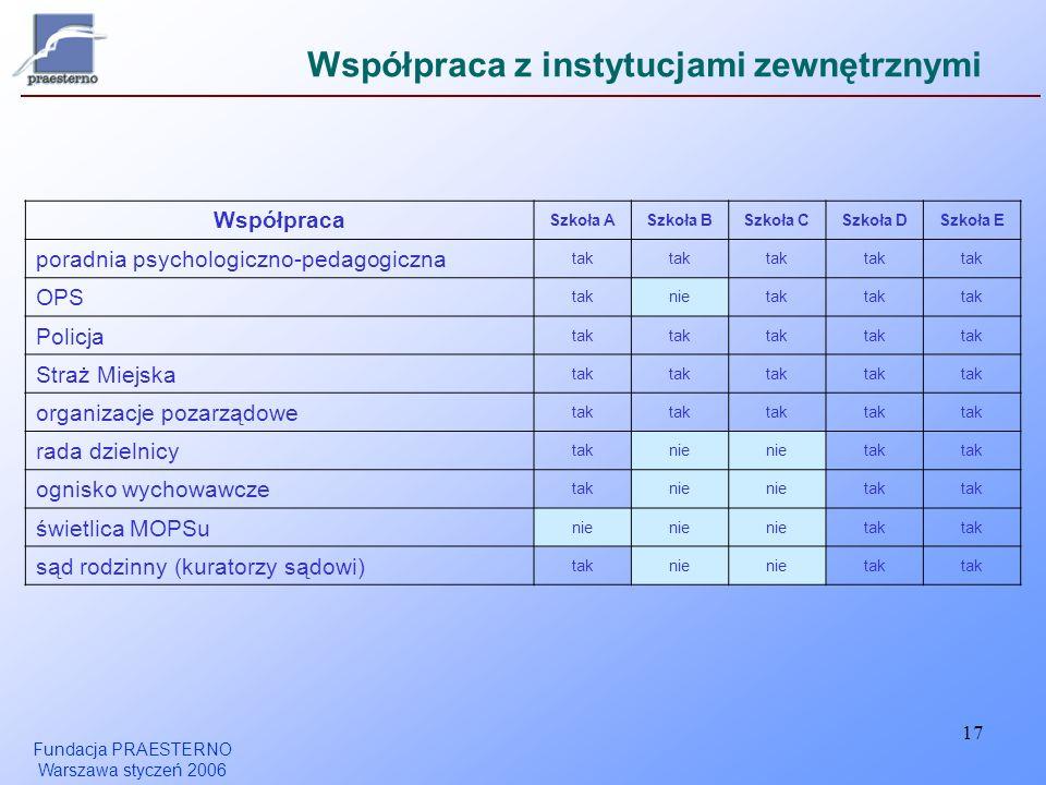 Fundacja PRAESTERNO Warszawa styczeń 2006 17 Współpraca z instytucjami zewnętrznymi Współpraca Szkoła ASzkoła BSzkoła CSzkoła DSzkoła E poradnia psych