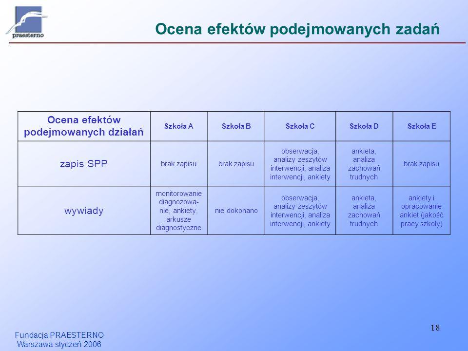 Fundacja PRAESTERNO Warszawa styczeń 2006 18 Ocena efektów podejmowanych zadań Ocena efektów podejmowanych działań Szkoła ASzkoła BSzkoła CSzkoła DSzk