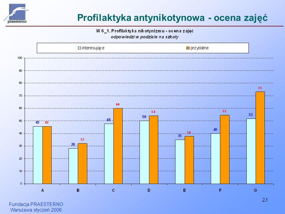 Fundacja PRAESTERNO Warszawa styczeń 2006 23 Profilaktyka antynikotynowa - ocena zajęć
