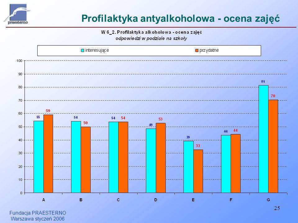 Fundacja PRAESTERNO Warszawa styczeń 2006 25 Profilaktyka antyalkoholowa - ocena zajęć