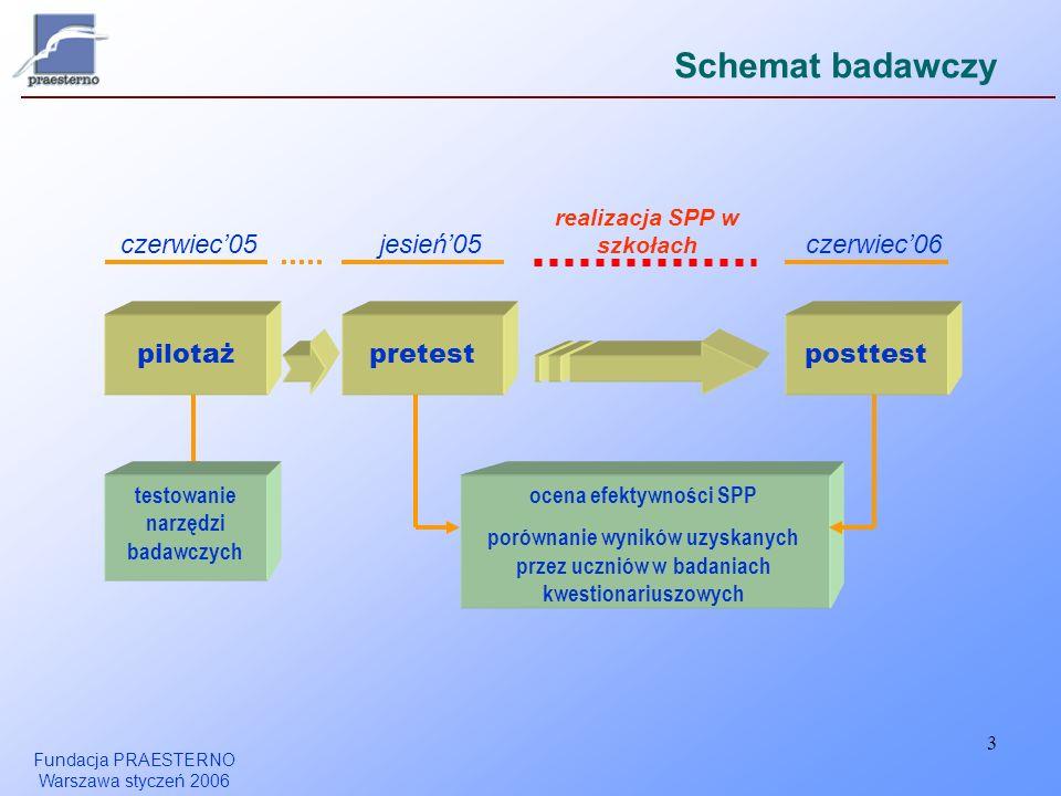 Fundacja PRAESTERNO Warszawa styczeń 2006 3 Schemat badawczy realizacja SPP w szkołach pilotażpretestposttest ocena efektywności SPP porównanie wynikó
