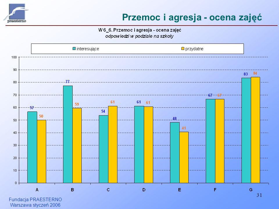 Fundacja PRAESTERNO Warszawa styczeń 2006 31 Przemoc i agresja - ocena zajęć