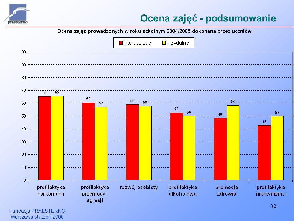 Fundacja PRAESTERNO Warszawa styczeń 2006 32 Ocena zajęć - podsumowanie