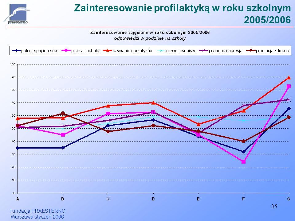 Fundacja PRAESTERNO Warszawa styczeń 2006 35 Zainteresowanie profilaktyką w roku szkolnym 2005/2006