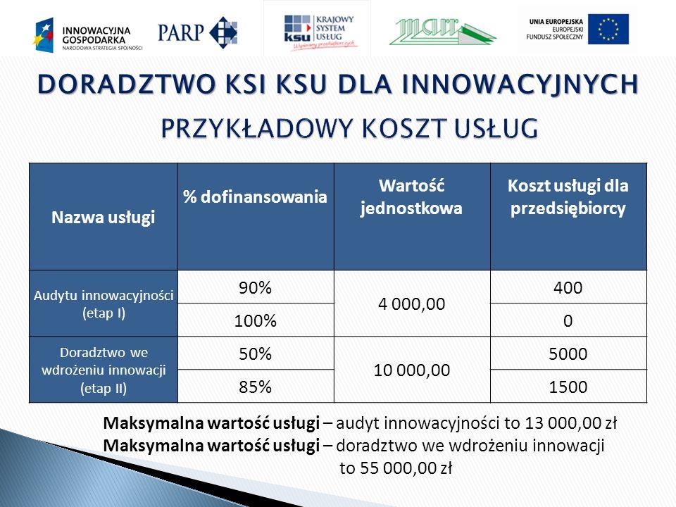 DORADZTWO KSI KSU DLA INNOWACYJNYCH Nazwa usługi % dofinansowania Wartość jednostkowa Koszt usługi dla przedsiębiorcy Audytu innowacyjności (etap I) 90% 4 000,00 400 100%0 Doradztwo we wdrożeniu innowacji (etap II) 50% 10 000,00 5000 85%1500 Maksymalna wartość usługi – audyt innowacyjności to 13 000,00 zł Maksymalna wartość usługi – doradztwo we wdrożeniu innowacji to 55 000,00 zł