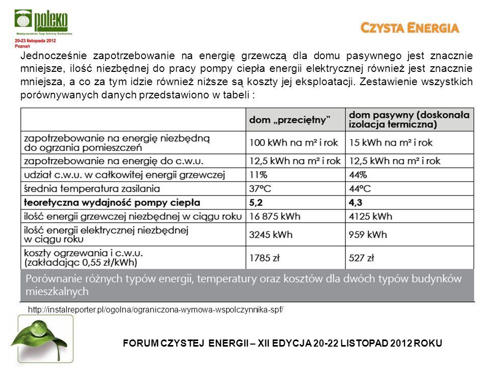 FORUM CZYSTEJ ENERGII – XII EDYCJA 20-22 LISTOPAD 2012 ROKU http://instalreporter.pl/ogolna/ograniczona-wymowa-wspolczynnika-spf/ Jednocześnie zapotrzebowanie na energię grzewczą dla domu pasywnego jest znacznie mniejsze, ilość niezbędnej do pracy pompy ciepła energii elektrycznej również jest znacznie mniejsza, a co za tym idzie również niższe są koszty jej eksploatacji.