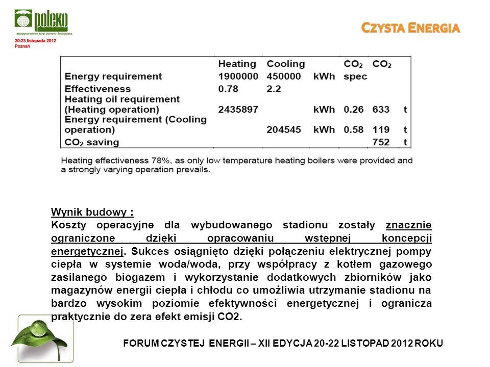 FORUM CZYSTEJ ENERGII – XII EDYCJA 20-22 LISTOPAD 2012 ROKU Wynik budowy : Koszty operacyjne dla wybudowanego stadionu zostały znacznie ograniczone dzięki opracowaniu wstępnej koncepcji energetycznej.