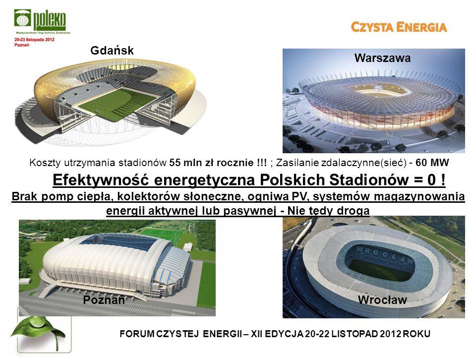 FORUM CZYSTEJ ENERGII – XII EDYCJA 20-22 LISTOPAD 2012 ROKU Koszty utrzymania stadionów 55 mln zł rocznie !!.