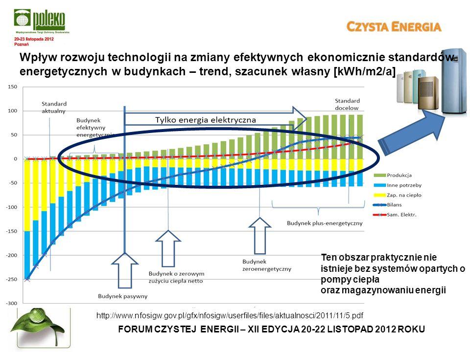 FORUM CZYSTEJ ENERGII – XII EDYCJA 20-22 LISTOPAD 2012 ROKU http://www.nfosigw.gov.pl/gfx/nfosigw/userfiles/files/aktualnosci/2011/11/5.pdf Ten obszar praktycznie nie istnieje bez systemów opartych o pompy ciepła oraz magazynowaniu energii Wpływ rozwoju technologii na zmiany efektywnych ekonomicznie standardów energetycznych w budynkach – trend, szacunek własny [kWh/m2/a]