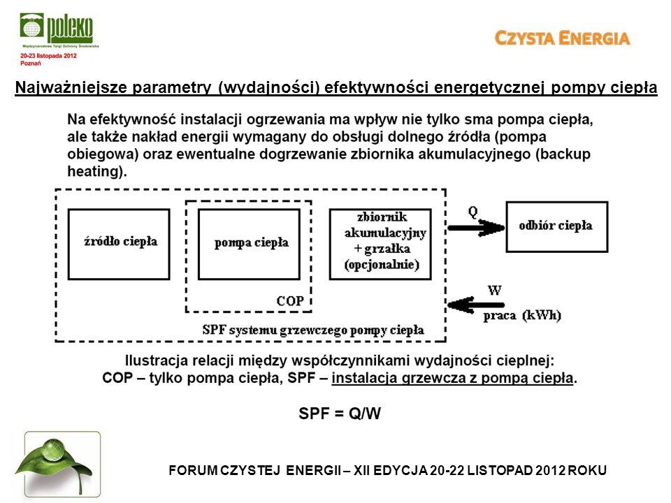 FORUM CZYSTEJ ENERGII – XII EDYCJA 20-22 LISTOPAD 2012 ROKU Najważniejsze parametry (wydajności) efektywności energetycznej pompy ciepła