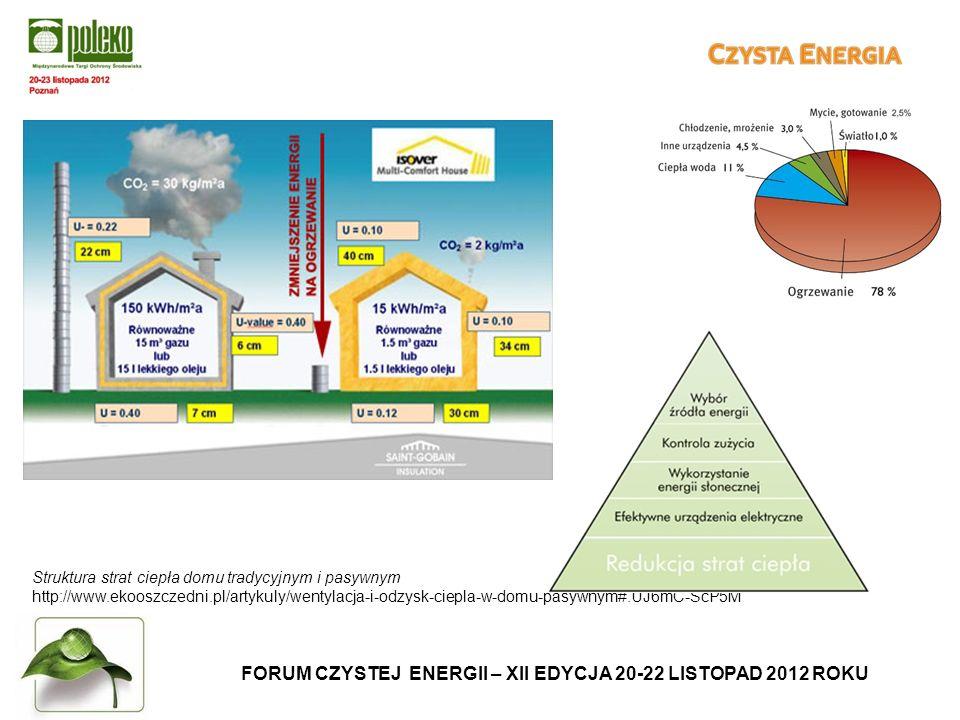 FORUM CZYSTEJ ENERGII – XII EDYCJA 20-22 LISTOPAD 2012 ROKU Struktura strat ciepła domu tradycyjnym i pasywnym http://www.ekooszczedni.pl/artykuly/wentylacja-i-odzysk-ciepla-w-domu-pasywnym#.UJ6mC-ScP5M