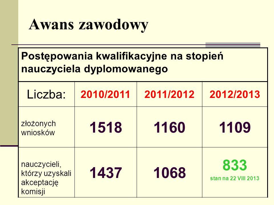 Awans zawodowy Postępowania kwalifikacyjne na stopień nauczyciela dyplomowanego Liczba: 2010/20112011/20122012/2013 złożonych wniosków 151811601109 na