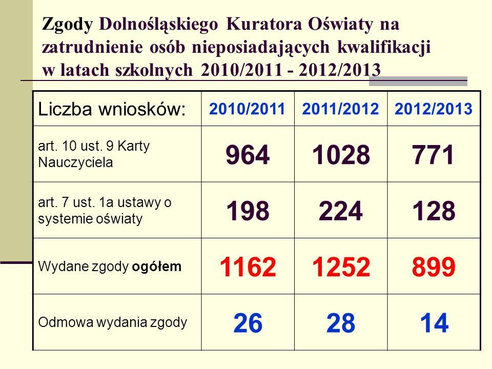 Zgody Dolnośląskiego Kuratora Oświaty na zatrudnienie osób nieposiadających kwalifikacji w latach szkolnych 2010/2011 - 2012/2013 Liczba wniosków: 201