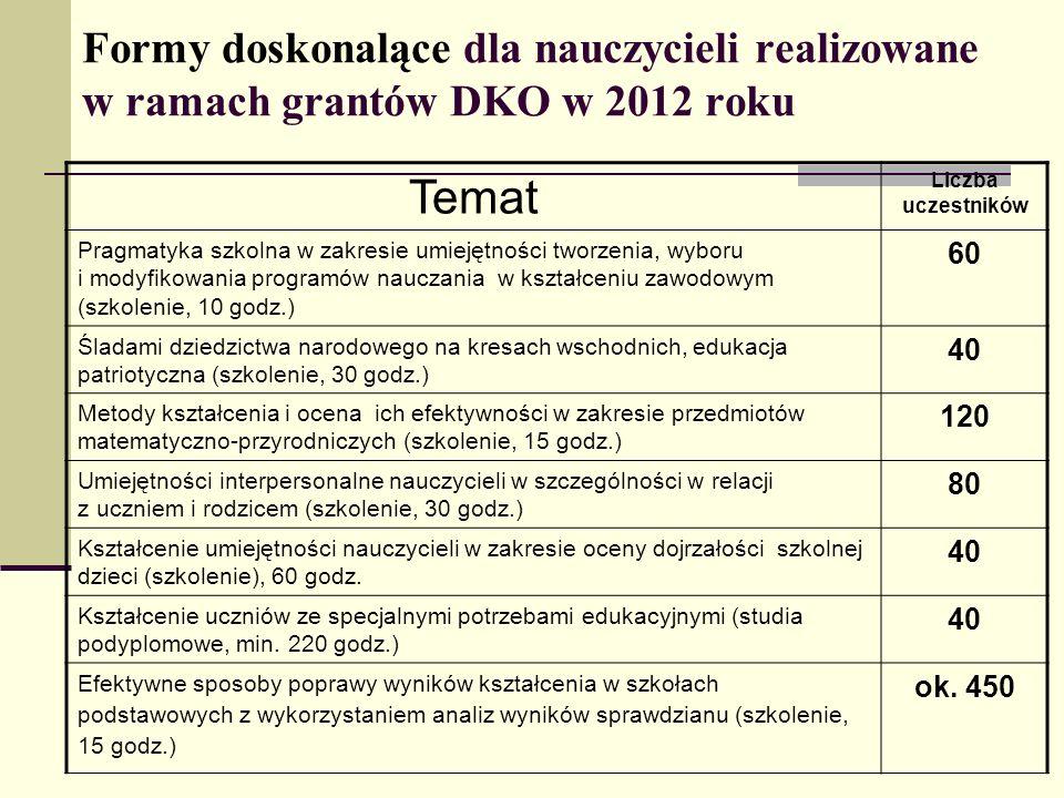 Formy doskonalące dla nauczycieli realizowane w ramach grantów DKO w 2012 roku Temat Liczba uczestników Pragmatyka szkolna w zakresie umiejętności two