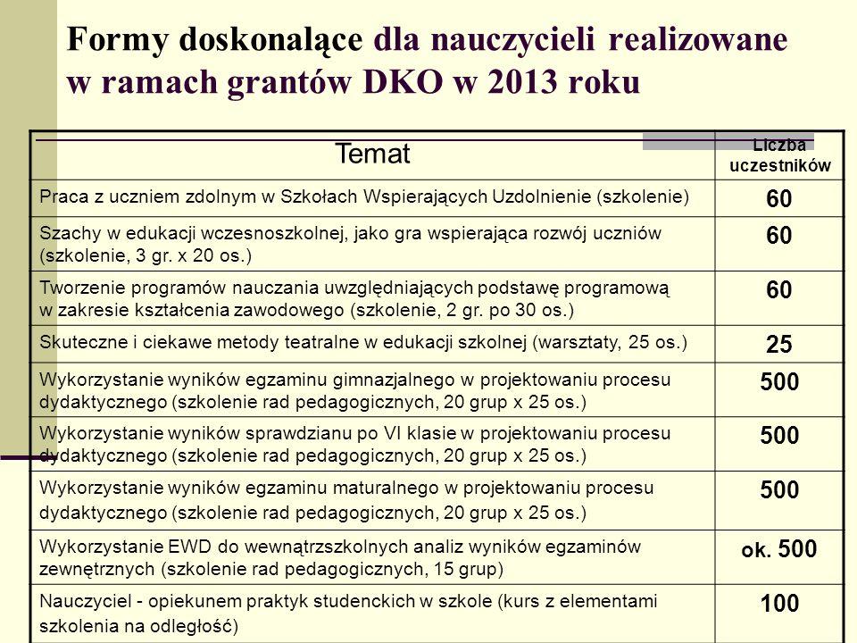 Formy doskonalące dla nauczycieli realizowane w ramach grantów DKO w 2013 roku Temat Liczba uczestników Praca z uczniem zdolnym w Szkołach Wspierający