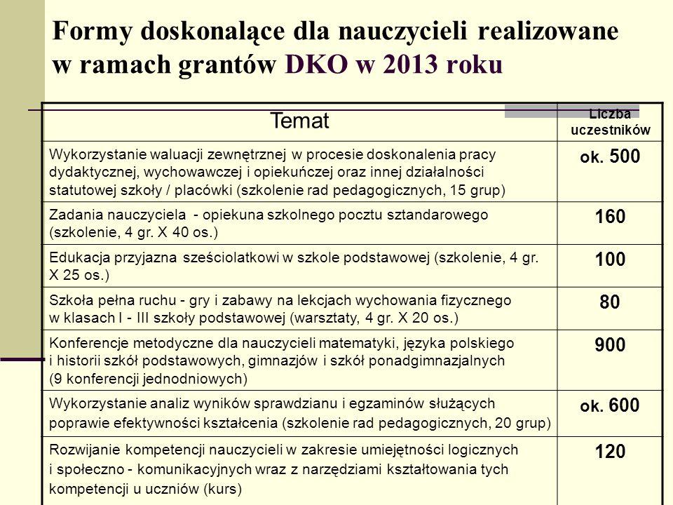 Formy doskonalące dla nauczycieli realizowane w ramach grantów DKO w 2013 roku Temat Liczba uczestników Wykorzystanie waluacji zewnętrznej w procesie