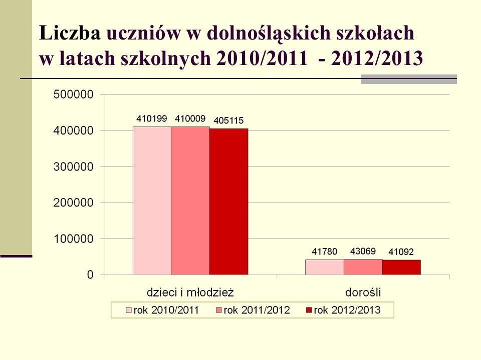 Liczba uczniów w dolnośląskich szkołach w latach szkolnych 2010/2011 - 2012/2013