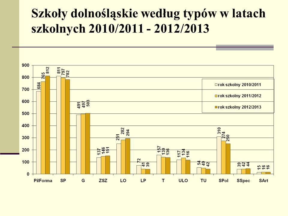 Szkoły dolnośląskie według typów w latach szkolnych 2010/2011 - 2012/2013