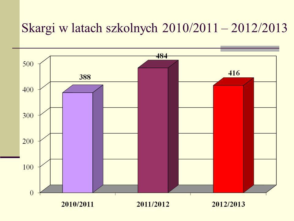 Skargi w latach szkolnych 2010/2011 – 2012/2013
