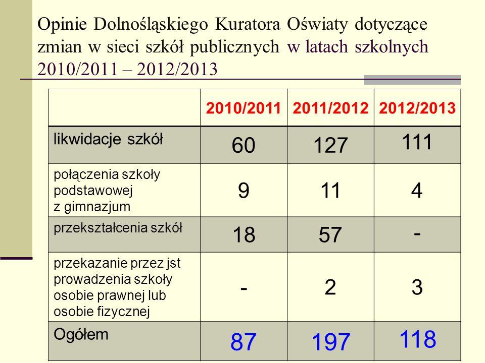 Opinie Dolnośląskiego Kuratora Oświaty dotyczące zmian w sieci szkół publicznych w latach szkolnych 2010/2011 – 2012/2013 2010/20112011/20122012/2013