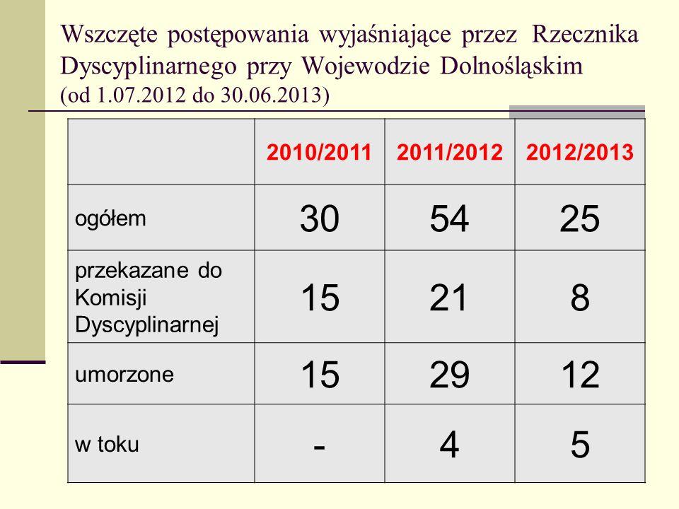 Wszczęte postępowania wyjaśniające przez Rzecznika Dyscyplinarnego przy Wojewodzie Dolnośląskim (od 1.07.2012 do 30.06.2013) 2010/20112011/20122012/20