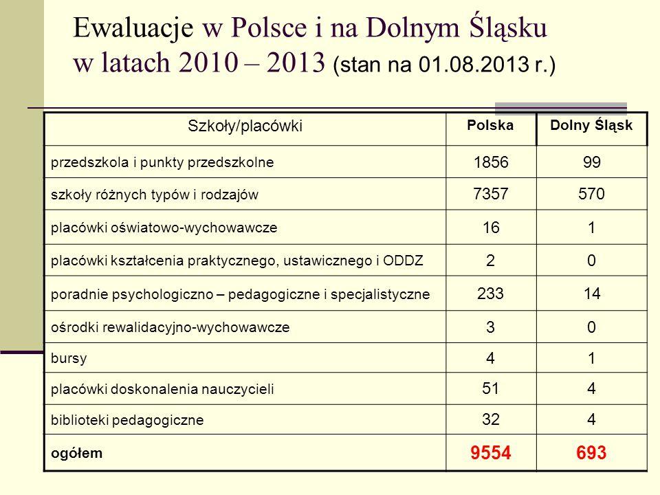 Ewaluacje w Polsce i na Dolnym Śląsku w latach 2010 – 2013 (stan na 01.08.2013 r.) Szkoły/placówki PolskaDolny Śląsk przedszkola i punkty przedszkolne