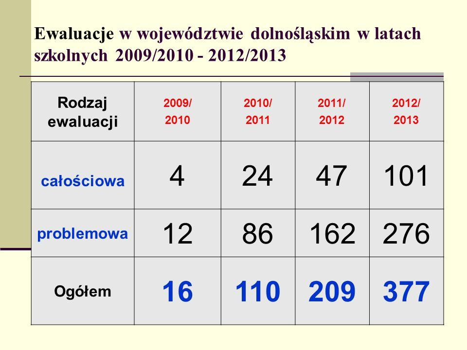 Ewaluacje w województwie dolnośląskim w latach szkolnych 2009/2010 - 2012/2013 Rodzaj ewaluacji 2009/ 2010 2010/ 2011 2011/ 2012 2012/ 2013 całościowa