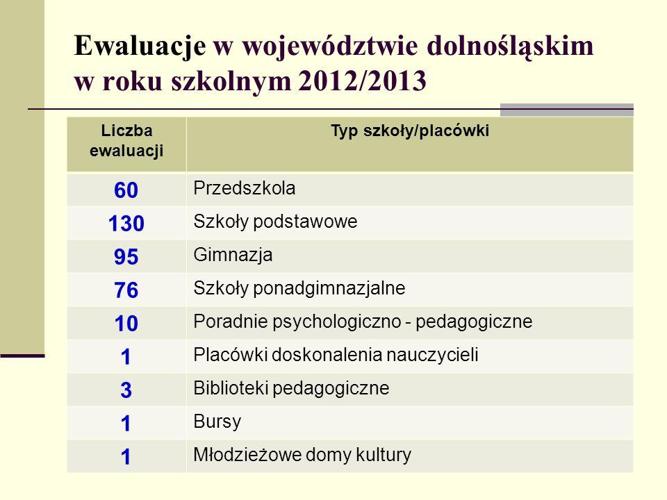 Ewaluacje w województwie dolnośląskim w roku szkolnym 2012/2013 Liczba ewaluacji Typ szkoły/placówki 60 Przedszkola 130 Szkoły podstawowe 95 Gimnazja