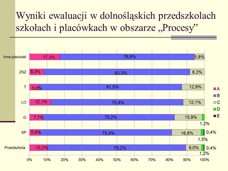 Wyniki ewaluacji w dolnośląskich przedszkolach szkołach i placówkach w obszarze Procesy