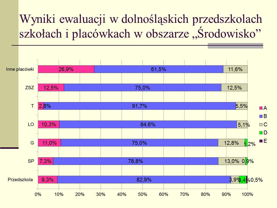 Wyniki ewaluacji w dolnośląskich przedszkolach szkołach i placówkach w obszarze Środowisko