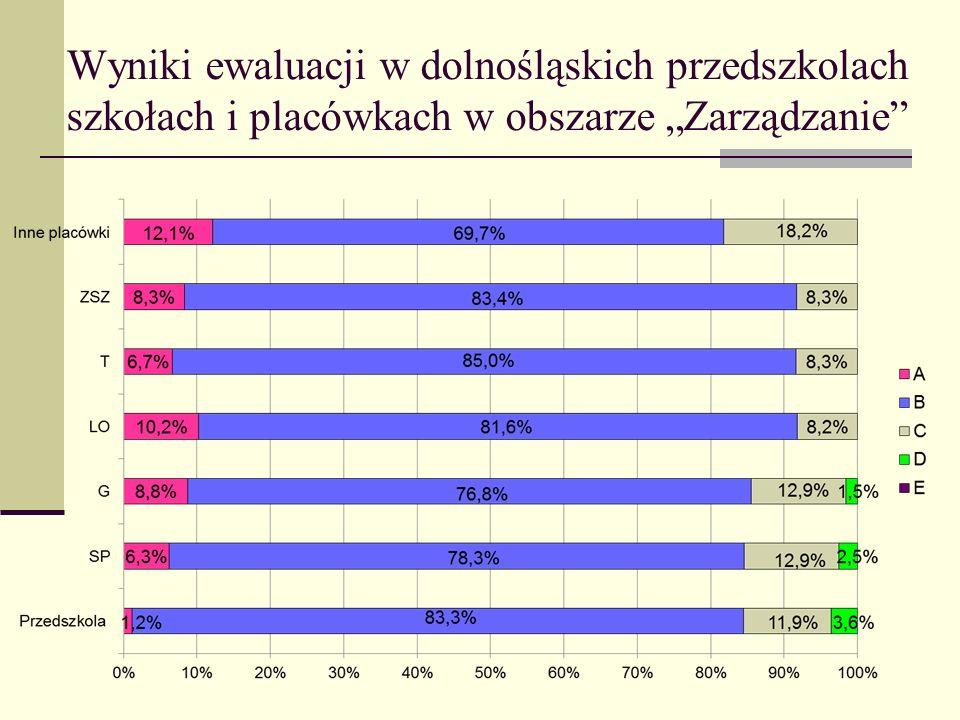Wyniki ewaluacji w dolnośląskich przedszkolach szkołach i placówkach w obszarze Zarządzanie