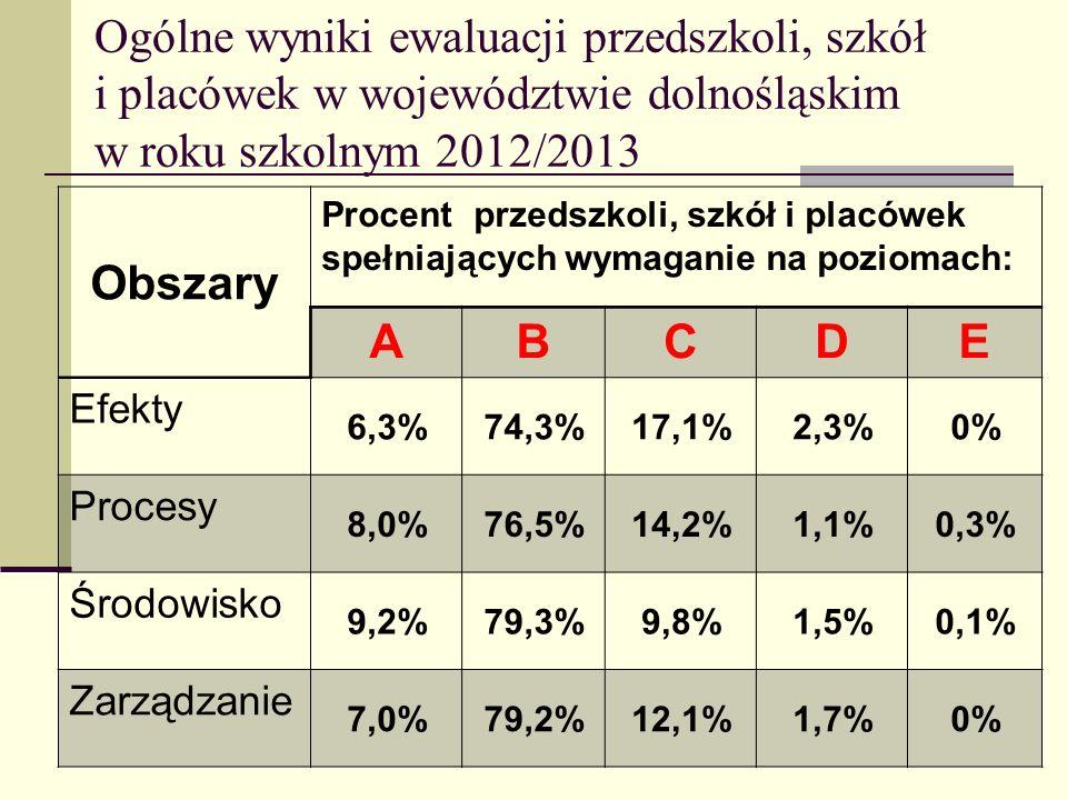 Ogólne wyniki ewaluacji przedszkoli, szkół i placówek w województwie dolnośląskim w roku szkolnym 2012/2013 Obszary Procent przedszkoli, szkół i placó