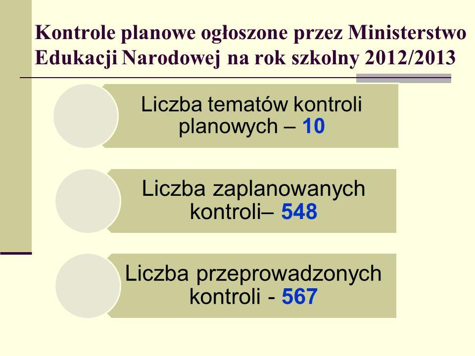 Kontrole planowe ogłoszone przez Ministerstwo Edukacji Narodowej na rok szkolny 2012/2013 Liczba tematów kontroli planowych – 10 Liczba zaplanowanych