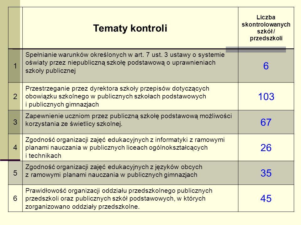 Tematy kontroli Liczba skontrolowanych szkół / przedszkoli 1 Spełnianie warunków określonych w art. 7 ust. 3 ustawy o systemie oświaty przez niepublic