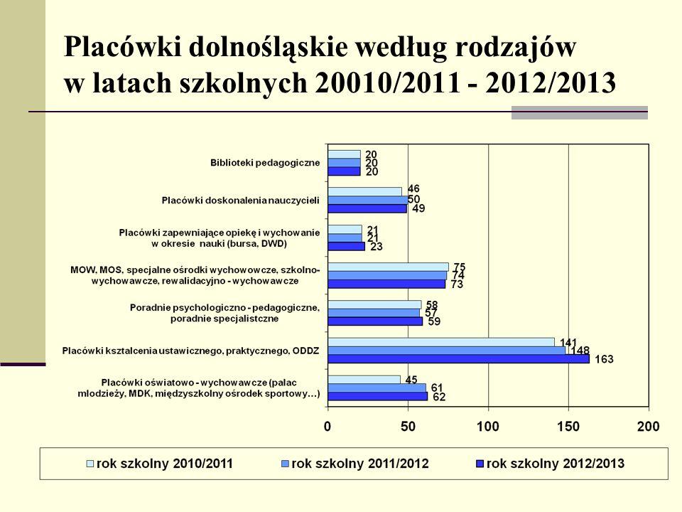 Działalność innowacyjna, praca z uczniem zdolnym w roku szkolnym 2012/2013 Zgłoszone do KO we Wrocławiu innowacje pedagogiczne - 137 Liczba placówek posiadających certyfikat szkoły wspierającej uzdolnienia – 48 szkół i przedszkoli Zgłoszone do KO wycieczki zagraniczne - 1126